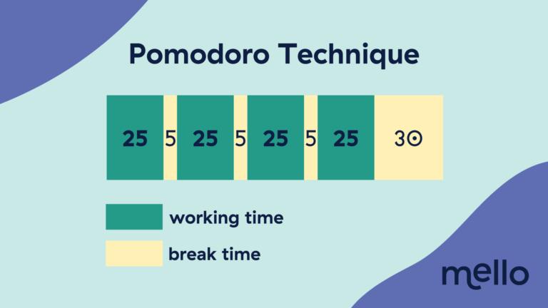 Pomodoro Technique infographics